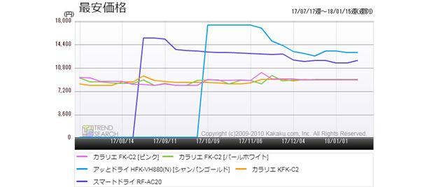 図4:「布団乾燥機」カテゴリーにおける人気5製品の最安価格推移(過去6か月)