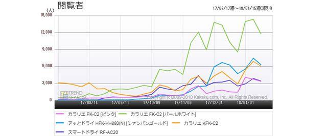 図3:「布団乾燥機」カテゴリーにおける人気5製品のアクセス推移(過去6か月)