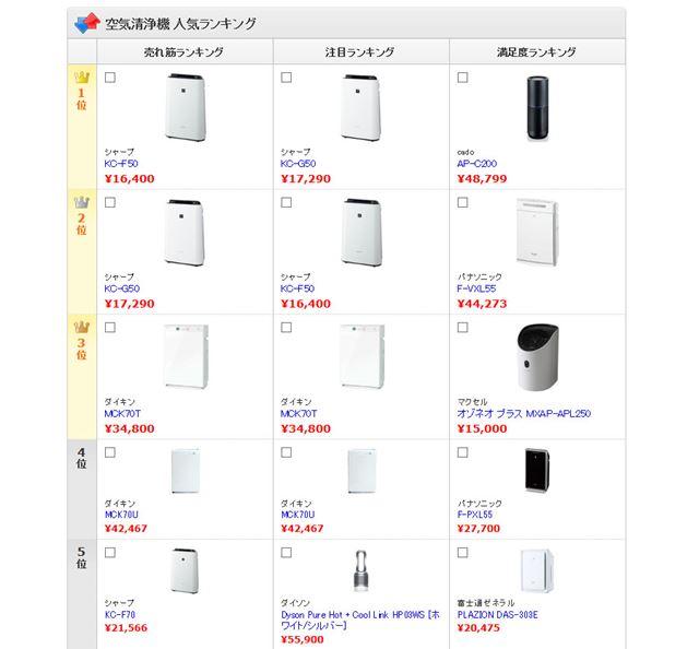 図2:「空気清浄機」カテゴリーの売れ筋ランキングベスト5製品(2018年1月31日時点)