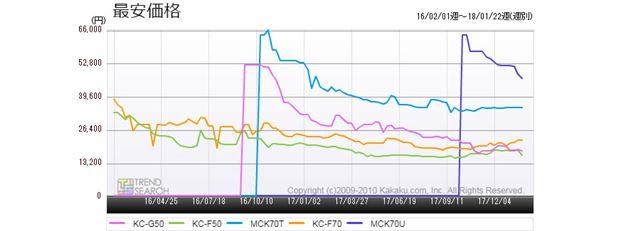 図3:「空気清浄機」カテゴリーの売れ筋ランキングベスト5製品の最安価格推移(過去2年)