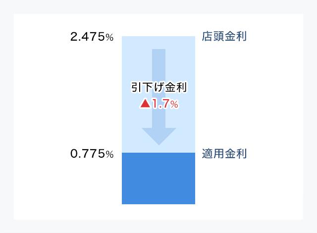店頭金利と適用金利(変動金利型の店頭金利2.475%、引下げ▲1.7%の場合)