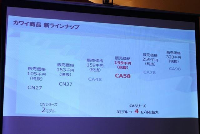位置づけとしてはCA78とCA48の間に入るが、上位機種の特徴も受け継いでコスパを高めている