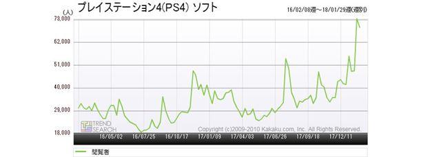 図4:「プレイステーション4(PS4) ソフト」カテゴリーのアクセス推移(過去2年間)