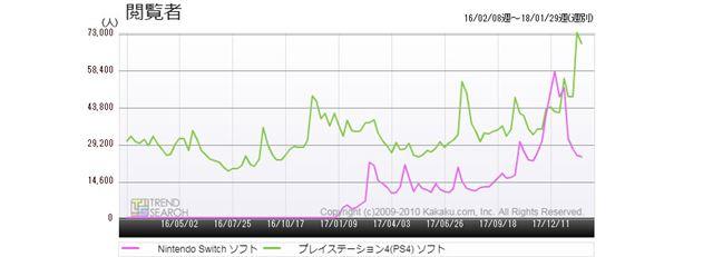 図5:「プレイステーション4(PS4) ソフト」と「Nintendo Switchソフト」のアクセス推移比較(過去2年間)