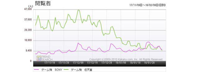 図6:「ゲーム機 SONY」と「ゲーム機 任天堂」のアクセス推移比較(過去3か月)