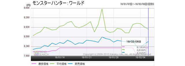 図8:「モンハンワールド」の価格推移(過去1か月)