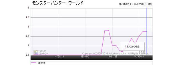 図7:「モンハンワールド」のユーザー満足度推移(過去1か月)