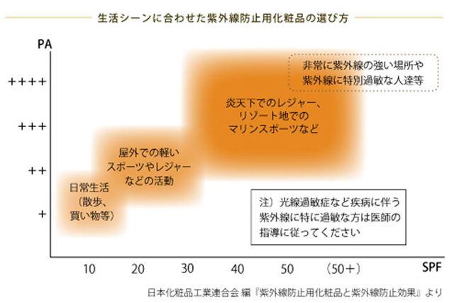 出典元:日本化粧品工業連合会