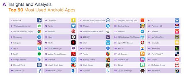 世界全体で最も利用されているAndroidアプリトップ50