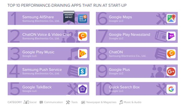 起動時に実行され、スマートフォンのパフォーマンスを低下させるアプリトップ10