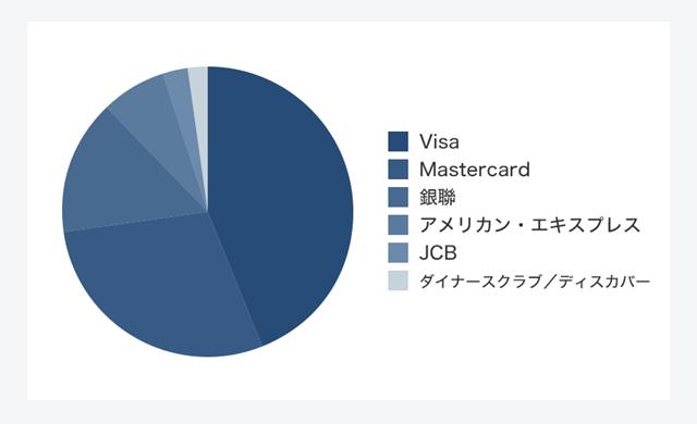 クレジットカードの国際ブランド別取引件数シェア(2015年、ザ・ニルソン・レポートを引用し一部修正)