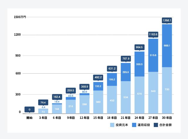 毎月2万円積み立て、年4%の運用収益があった場合の投資成果の推移(金融庁のシミュレーション機能をもとに作成)