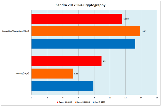 グラフ3:Sandra 2017 SP4 Cryptography