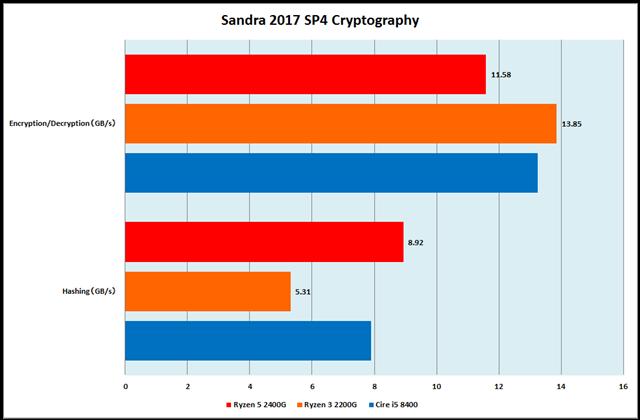 グラフ3:Sandra 2017 SP4 Cryptography