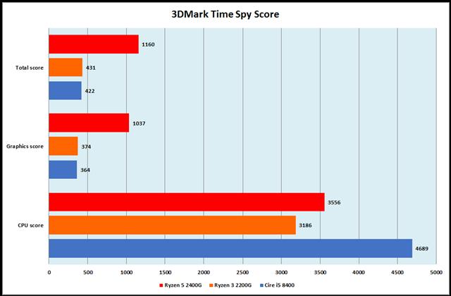 グラフ9:3DMark Time Spy