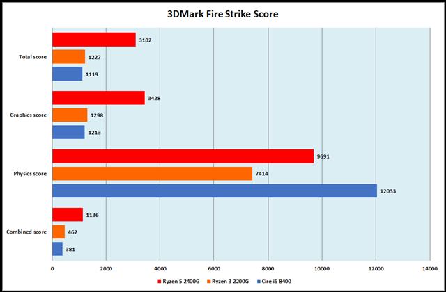 グラフ10:3DMark Fire Strike Score