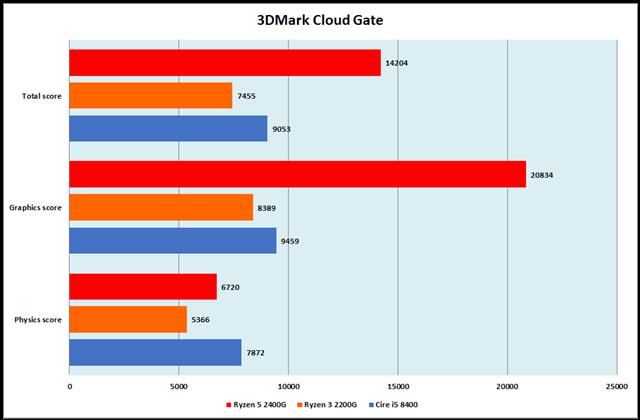 グラフ12:3DMark Cloud Gate