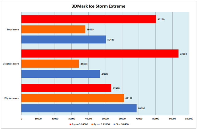 グラフ13:3DMark Ice Storm Extreme