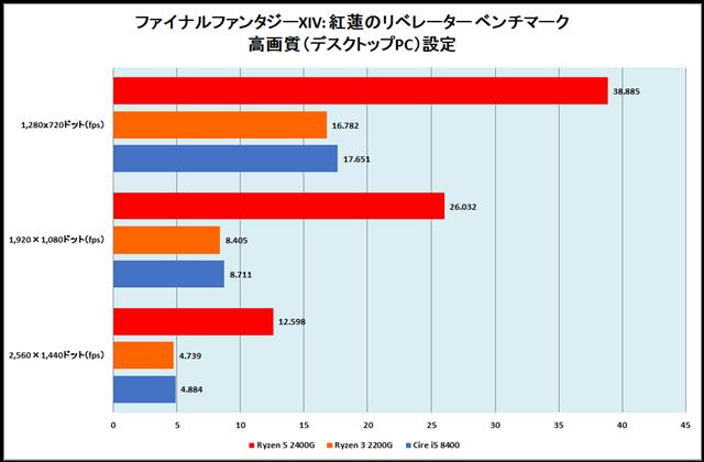 グラフ15:ファイナルファンタジーXIV: 紅蓮のリベレーター ベンチマーク 高画質(デスクトップPC)設定
