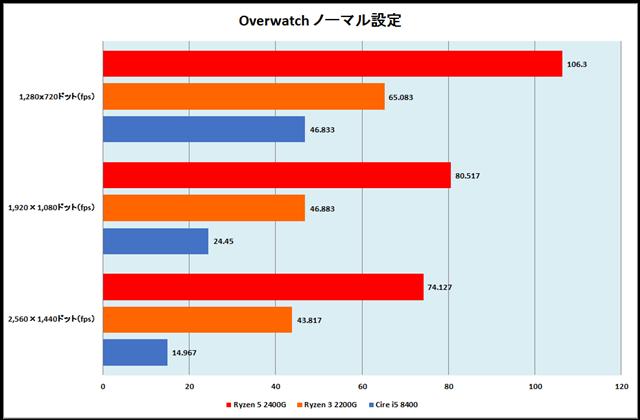 グラフ16:Overwatch ノーマル設定
