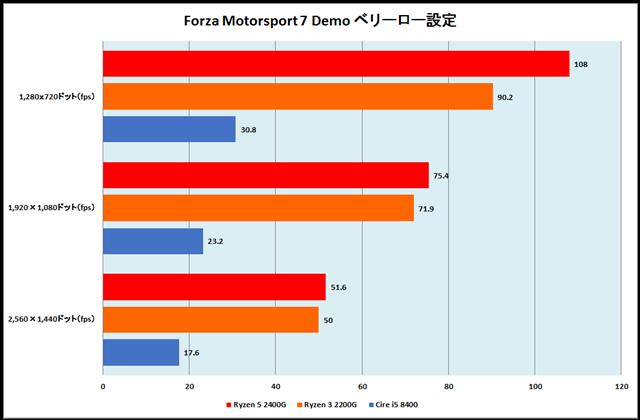 グラフ18:Forza Motorsport 7 Demo ベリーロー設定