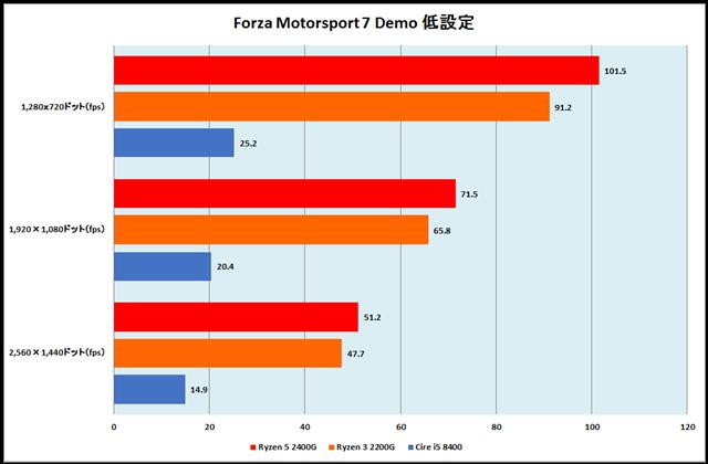 グラフ19:Forza Motorsport 7 Demo 低設定