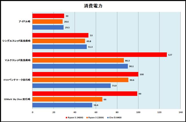 グラフ20:消費電力