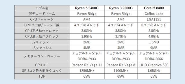 Ryzen 5 2400GとRyzen 3 2200G、Core i5 8400の主なスペック