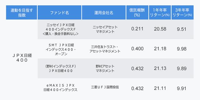 JPX日経400に連動するファンドの表