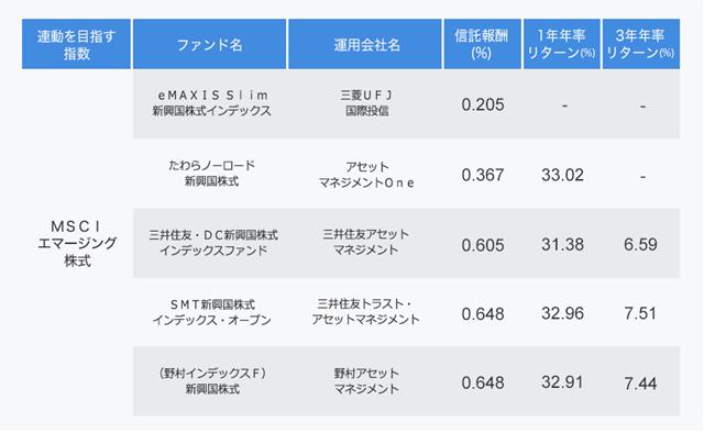 MSCIエマージングに連動するファンドの表