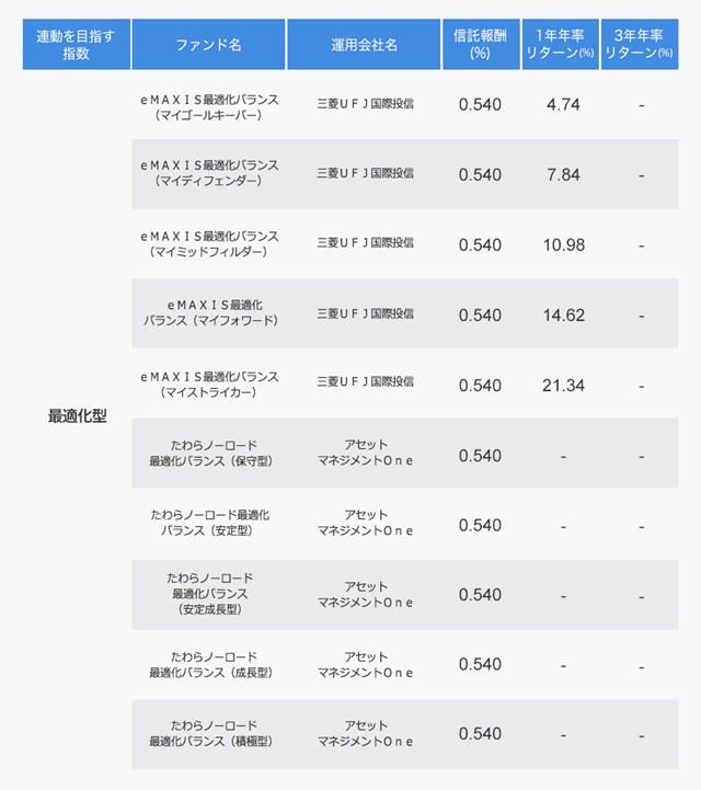 最適化型ファンドの表