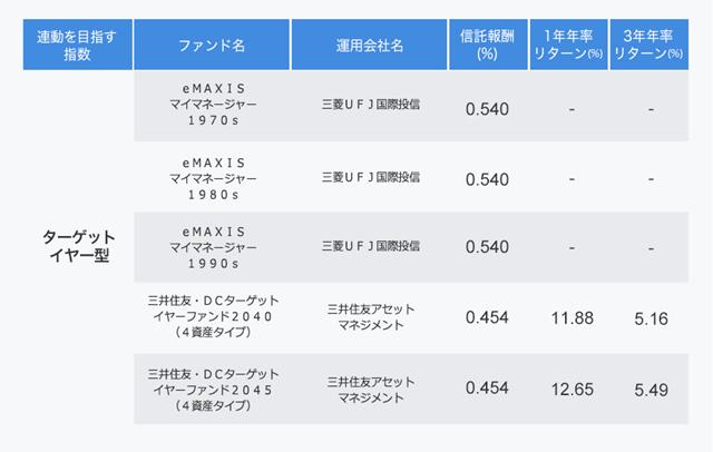 ターゲットイヤー型ファンドの表