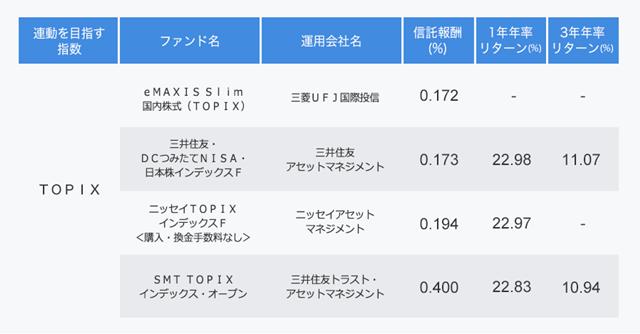 TOPIXに連動するインデックスファンドの表