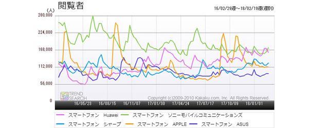 図2:「スマートフォン」カテゴリーにおける主要メーカー別アクセス推移(過去2年)