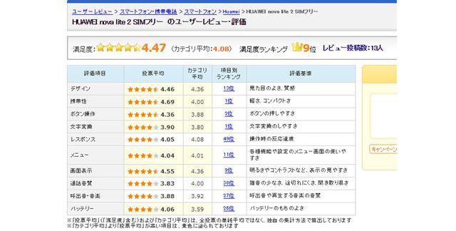 図5:ファーウェイ「nova lite 2」のユーザーレビュー評価(2018年2月28日時点)