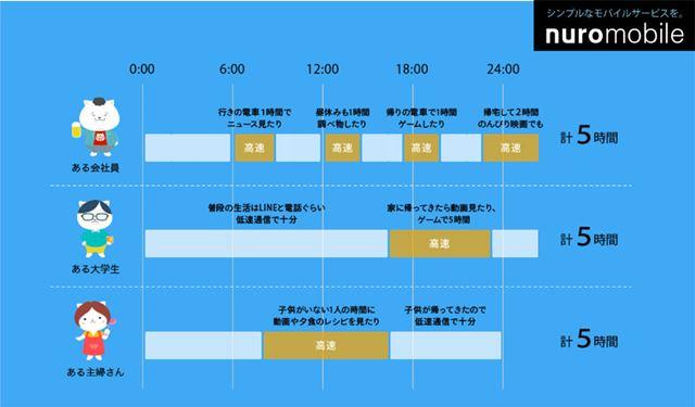 時間プランの利用イメージ(ソニーネットワークコミュニケーションズ提供)