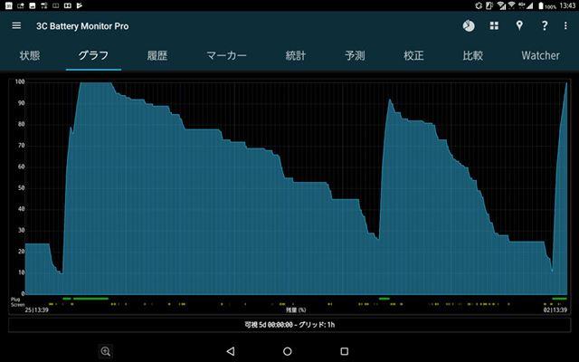 検証中5日間のバッテリーの消費ペース。フル充電から2〜3日はバッテリーが持つ