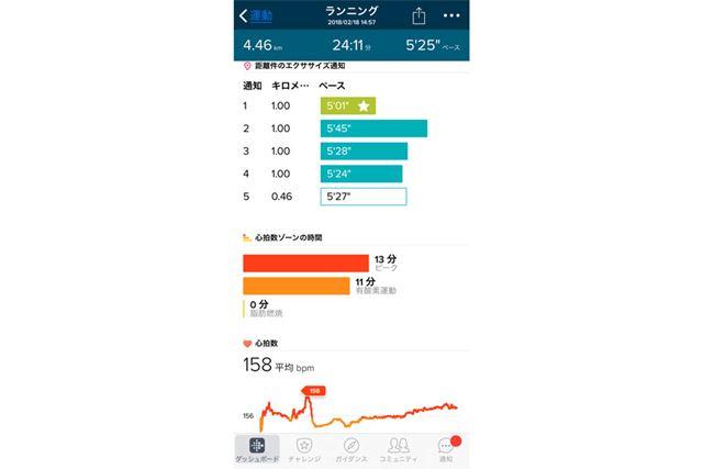 ルートマップの下には、1kmごとのペースや、心拍ゾーンの割合や心拍の変動グラフが確認できる