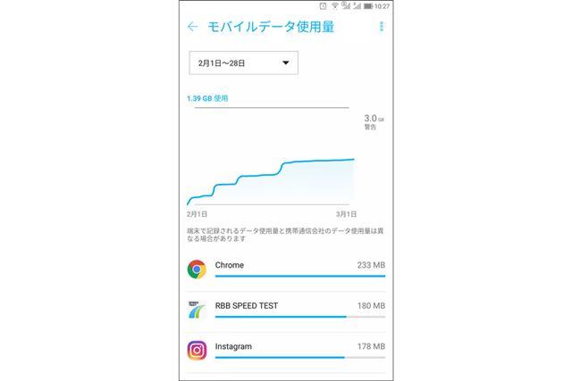 Androidの設定アプリで通信量を確認しているところ。アプリごとの通信量もチェックできる