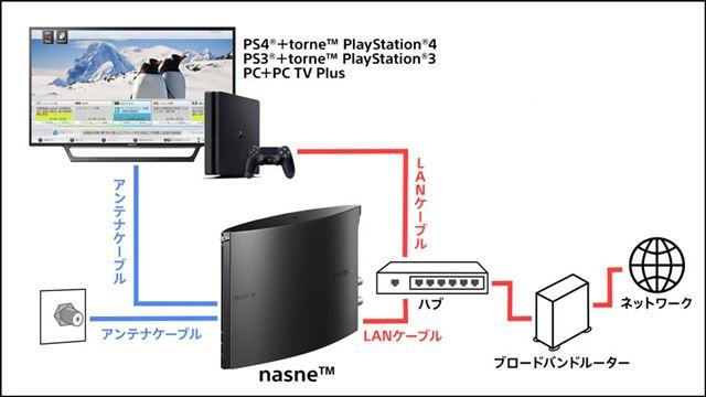 「nasne」とPS4、テレビの接続方法(画像はPlayStation公式サイトより)