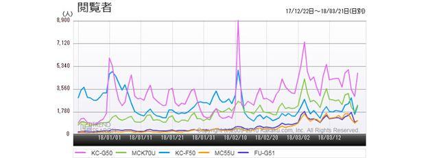 図3:「空気清浄機」カテゴリーにおける売れ筋5製品のアクセス推移(過去3か月)
