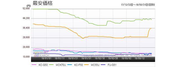 図4:「空気清浄機」カテゴリーにおける売れ筋5製品の最安価格推移(過去3か月)