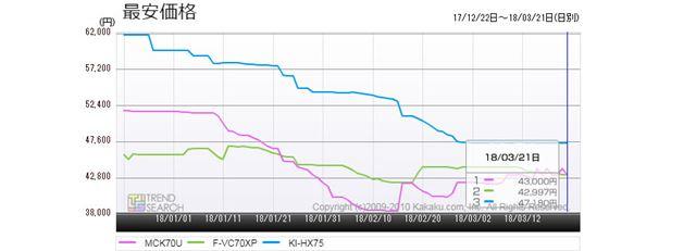 図6:主要3メーカーの空気清浄機・最新モデル(最大風量7.0m3/分クラス)の最安価格推移(過去3か月)
