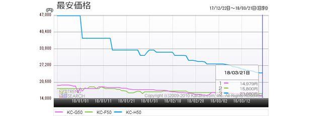 図7:シャープの空気清浄機(最大風量5.1m3/分)3モデル(最新/1年前/2年前)の最安価格推移(過去3か月)
