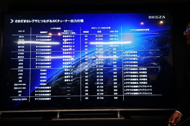 REGZA旧機種での各信号の対応状況も公開された