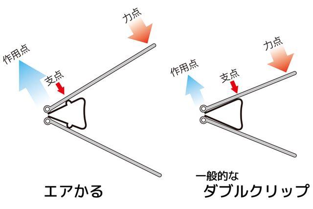 ダブルクリップにおけるテコの模式図。「エアかる」のほうがテコの力を発揮しやすくなっている