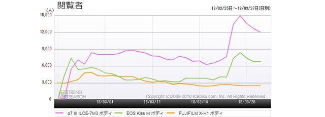 図1:「α7 III」「EOS Kiss M」「FUJIFILM X-H1」のアクセス推移(過去1か月)