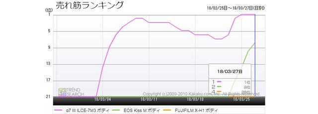 図2:「α7 III」「EOS Kiss M」「FUJIFILM X-H1」の売れ筋ランキング推移(過去1か月)