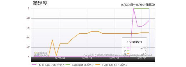 図3:「α7 III」「EOS Kiss M」「FUJIFILM X-H1」の満足度推移(過去1か月)