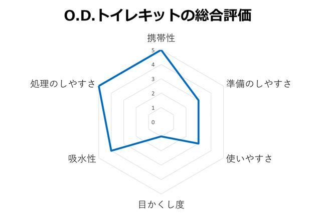 O.D.トイレキットの総合評価
